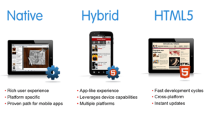 Types of mobile app